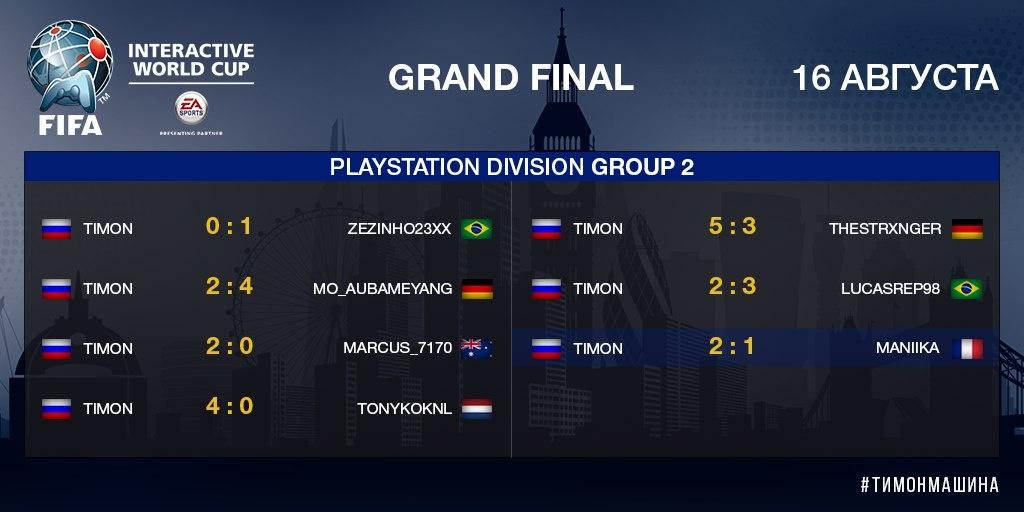 Результаты игр Timona